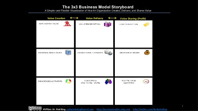 1	    The 3x3 Business Model Storyboard A Simpler and Flexible Visualization of How An Organization Creates, Delivers, and...