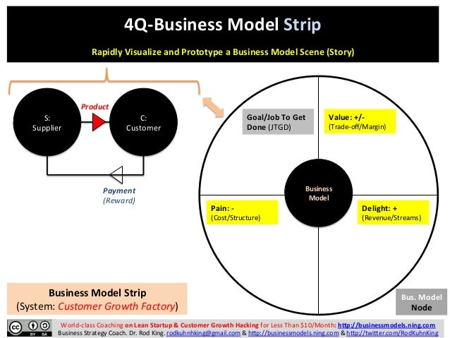 four boxes business model Revenue streams in the business model: analysis and case studies.