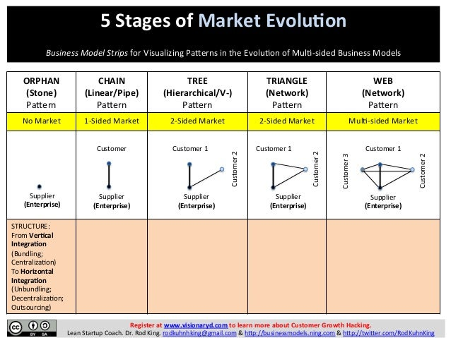 5  Stages  of  Market  Evolu2on         Business  Model  Strips  for  Visualizing  Pa/erns  in ...