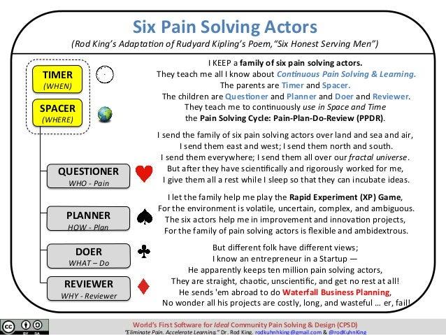 "SixPainSolvingActors (RodKing'sAdapta0onofRudyardKipling'sPoem,""SixHonestServingMen"") IKEEPafamilyofsix..."