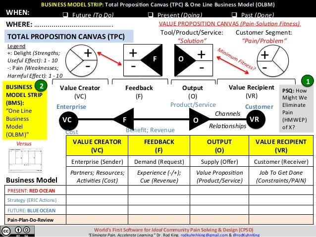 VALUECREATOR (VC) FEEDBACK (F) OUTPUT (O) VALUERECIPIENT (VR) Enterprise(Sender) Demand(Request) Supply(Offe...