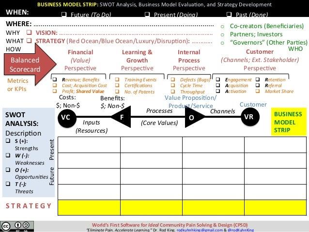 SWOT ANALYSIS: DescripXon q S(+): Strengths q W(-): Weaknesses q O(+): Opportuni:es q T(-): ...