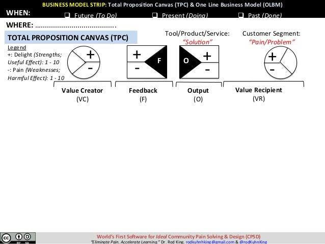 BUSINESSMODELSTRIP:TotalProposi8onCanvas(TPC)&OneLineBusinessModel(OLBM) World'sFirstSoEwareforIdealCom...