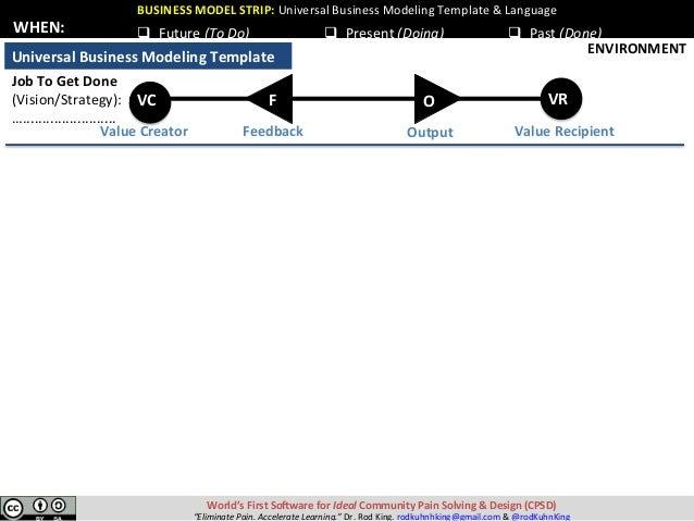 BUSINESSMODELSTRIP:UniversalBusinessModelingTemplate&Language World'sFirstSo:wareforIdealCommunityPainSolv...