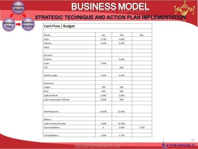 Business Model Template Framework - Business plan model template