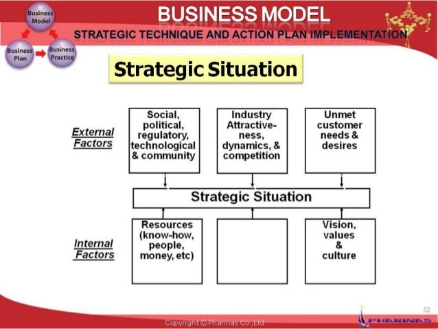 Business model template framework business model fbccfo Gallery