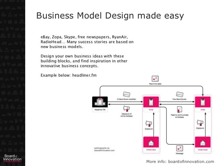 Business Model Design made easyeBay, Zopa, Skype, free newspapers, RyanAir,RadioHead… Many success stories are based onnew...