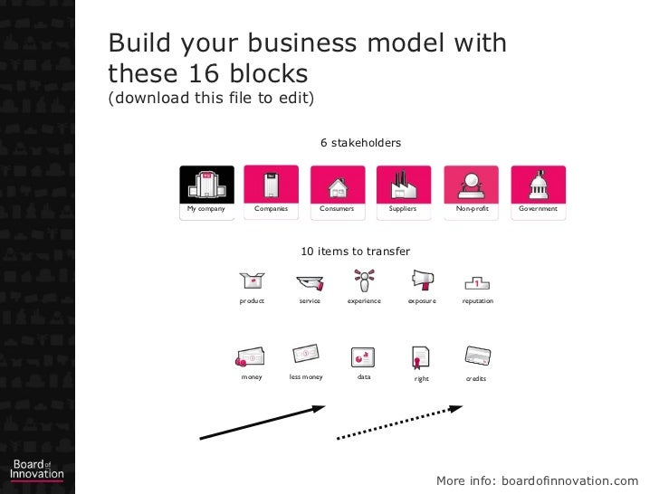 Business Model Template  Design With  Blocks By Boardofinno