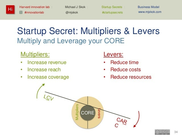 Harvard innovation lab :   Michael J Skok :             Startup Secrets :     Business Model Hi                           ...