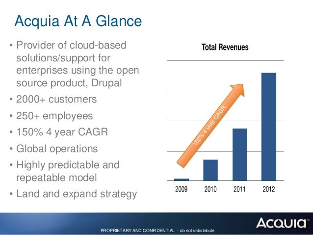 Acquia Business Model• Drupal is FREE• It is also Open Source• So how do you make money from FREE and Open IP? 1. Create v...