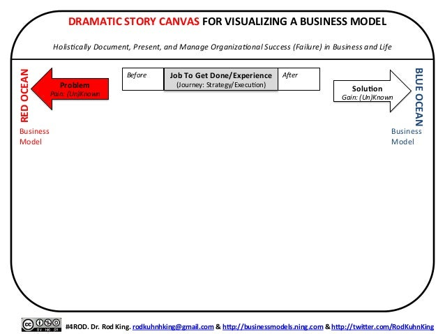DRAMATIC	   STORY	   CANVAS	   FOR	   VISUALIZING	   A	   BUSINESS	   MODEL	    	    Holis&cally	   Document,	   Present,...