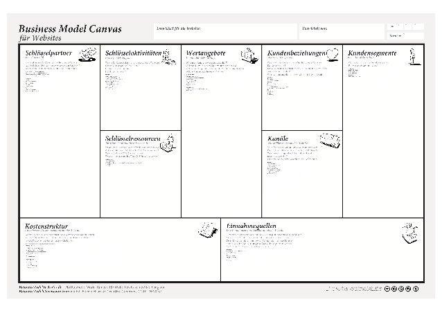 Business Model Canvas für Websites
