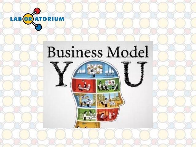 Talvez você já conheça a metodologia de construir o modelo de sua ideia de negócio ... AtividadesChave  Proposta de Valor ...