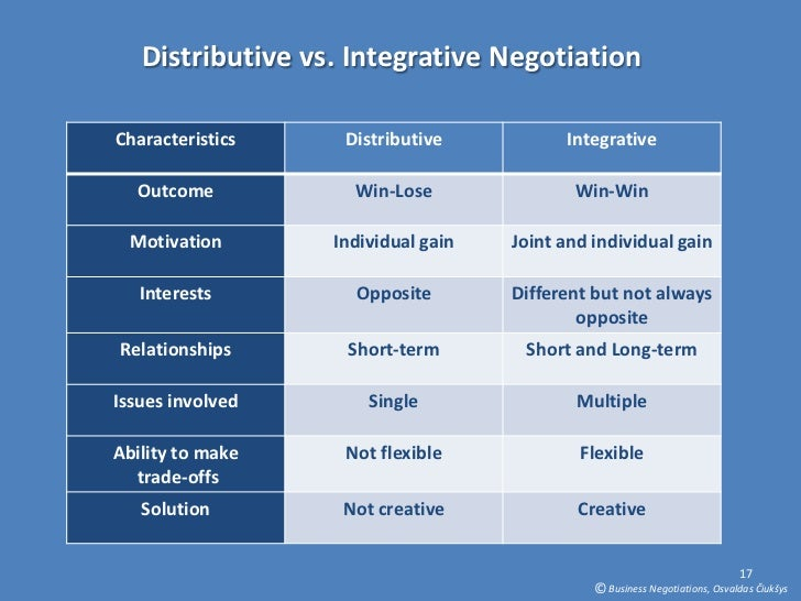 diffwrance between discriptive intergrative bargaining Generally in an integrative bargaining process all of the following list and describe the differences between the distributive process and the integrative.
