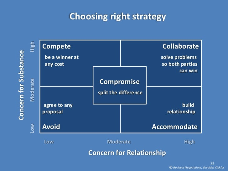 business negotiation process Negotiation skills: keys to business excellence in the 21st negotiation process, business atmosphere business negotiation.