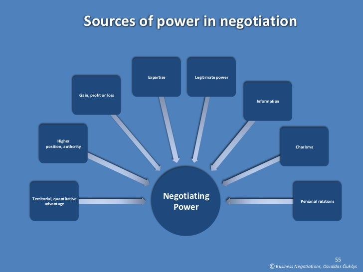 the power of negotiations Start studying negotiation and conflict management learn  negotiations resolved by power are sometimes based on who is physically stronger or is able.