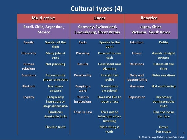 comparison international business negotiation French-american cultural differences in business  learn to manage french/american cultural differences in business with the  top 8 tips fro salary negotiation.