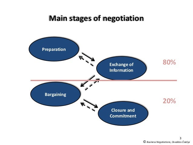 negotiation process in poland This article analyses the influence and status of the central and eastern european states within an enlarged european union it analyses two european union policy negotiations: the services directive and the european union's financial crisis rescue plan central to understanding the influence of a.