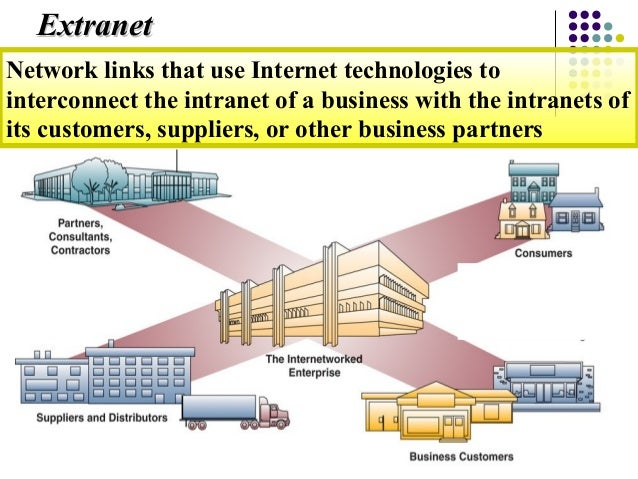 the use of intranets in the business world How intranets works anyone in the world with internet access can visit some companies and organizations allow business partners and clients to access their.