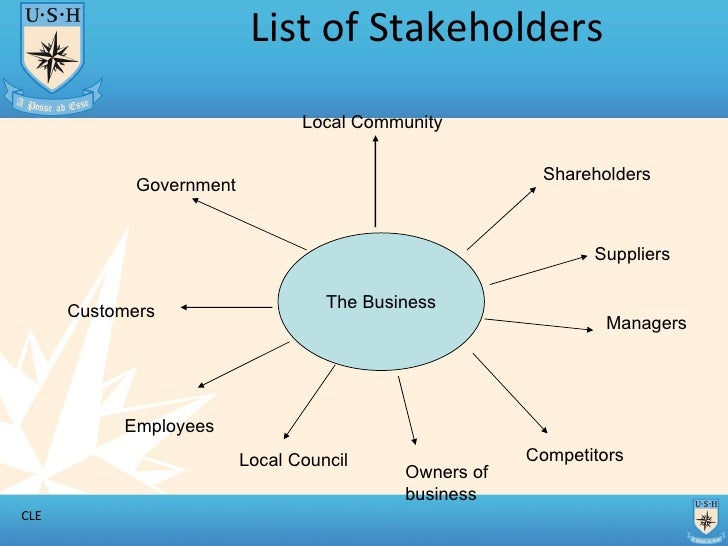 Business Objectives And Stakeholders T1
