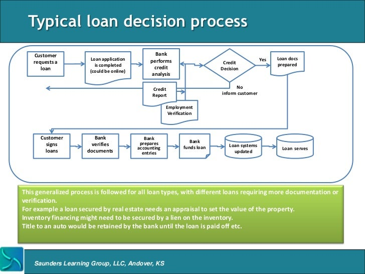 22  typical loan decision process customer bank