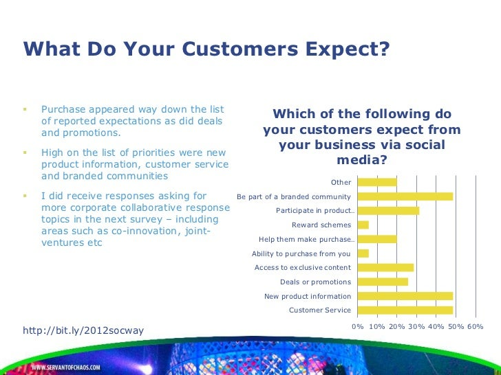 What Do Your Customers Expect?   Purchase appeared way down the list    of reported expectations as did deals            ...