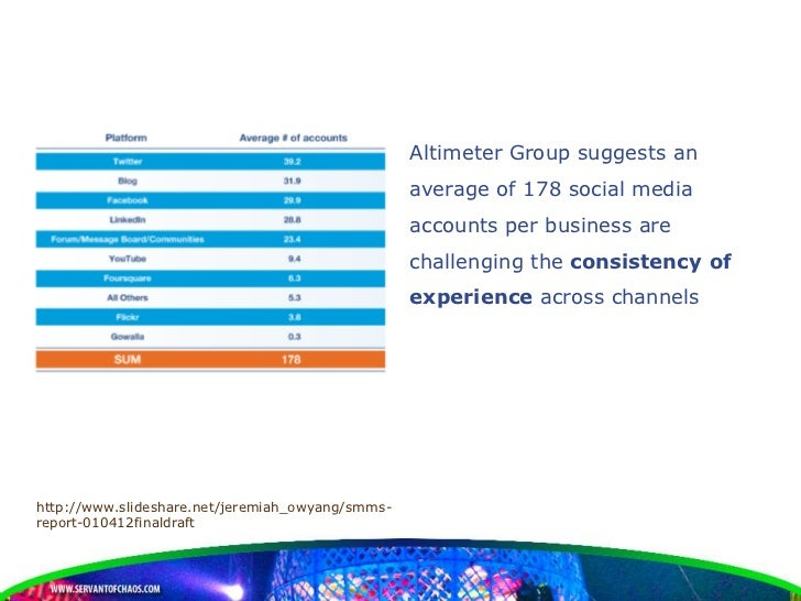 Altimeter Group suggests an                                                  average of 178 social media                  ...