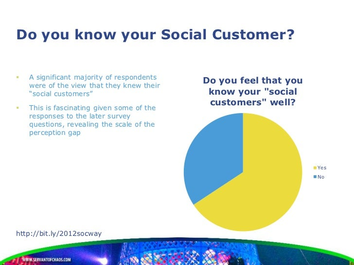 Do you know your Social Customer?   A significant majority of respondents    were of the view that they knew their       ...