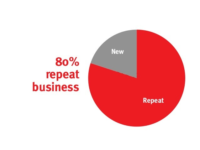 New    80%  repeat    Ask for referralsbusiness                   Repeat