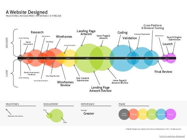 A Website DesignedMILESTONES, INVOLVEMENT, IMPORTANCE & TIMELINE                                                          ...