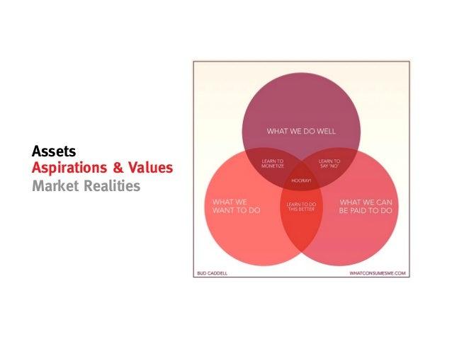 AssetsAspirations & ValuesMarket Realities