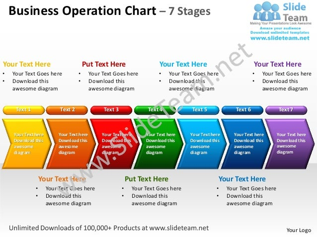 Business Operation Chart – 7 StagesYour Text Here                         Put Text Here                       Your Text He...