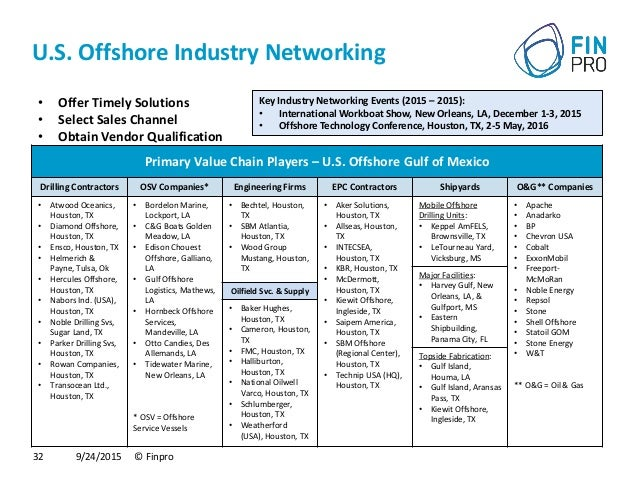 Business Opportunities in Offshore, oil & gas in the USA