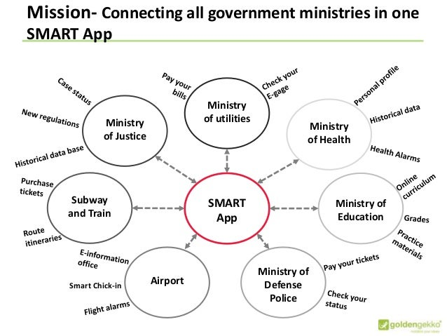 Mission- Connecting all government ministries in one SMART App SMART App Ministry of Health Ministry of Education Ministry...