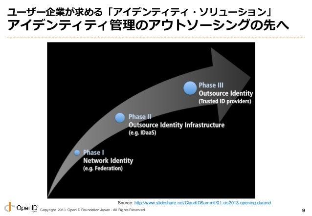 Copyright 2013 OpenID Foundation Japan - All Rights Reserved. ユーザー企業が求める「アイデンティティ・ソリューション」 アイデンティティ管理のアウトソーシングの先へ 9 Source...