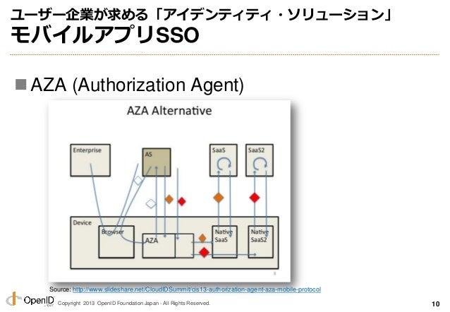Copyright 2013 OpenID Foundation Japan - All Rights Reserved. ユーザー企業が求める「アイデンティティ・ソリューション」 モバイルアプリSSO AZA (Authorization ...