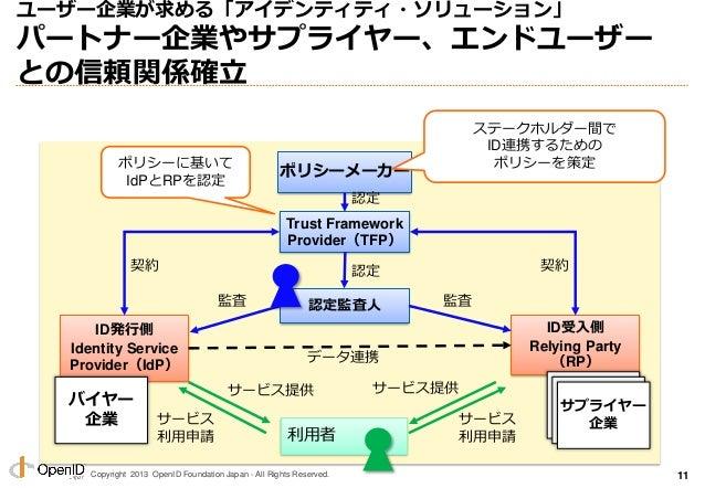 Copyright 2013 OpenID Foundation Japan - All Rights Reserved. ユーザー企業が求める「アイデンティティ・ソリューション」 パートナー企業やサプライヤー、エンドユーザー との信頼関係確立...