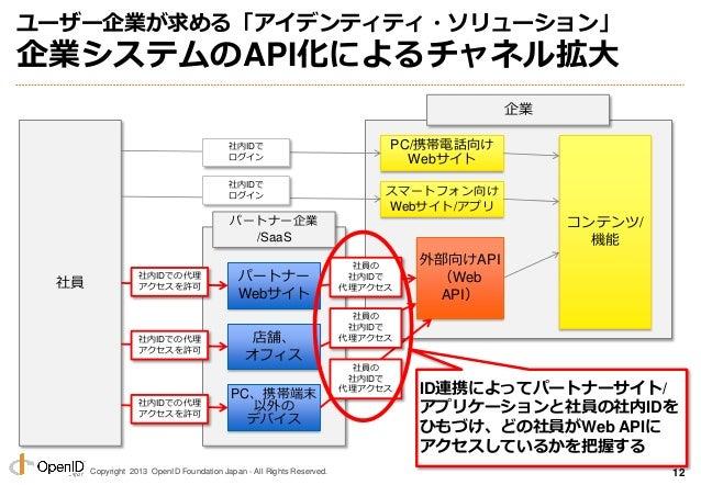 Copyright 2013 OpenID Foundation Japan - All Rights Reserved. ユーザー企業が求める「アイデンティティ・ソリューション」 企業システムのAPI化によるチャネル拡大 12 コンテンツ/ ...
