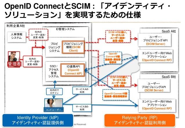 Copyright 2013 OpenID Foundation Japan - All Rights Reserved. ID管理システム プロビ ジョニング システム SSO / アクセス 管理 システム ユーザー・ プロビジョニングAPI...