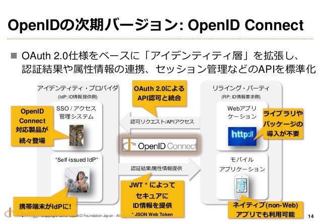 Copyright 2013 OpenID Foundation Japan - All Rights Reserved. 認可リクエスト/APIアクセス OAuth 2.0による API認可と統合 OpenIDの次期バージョン: OpenID...