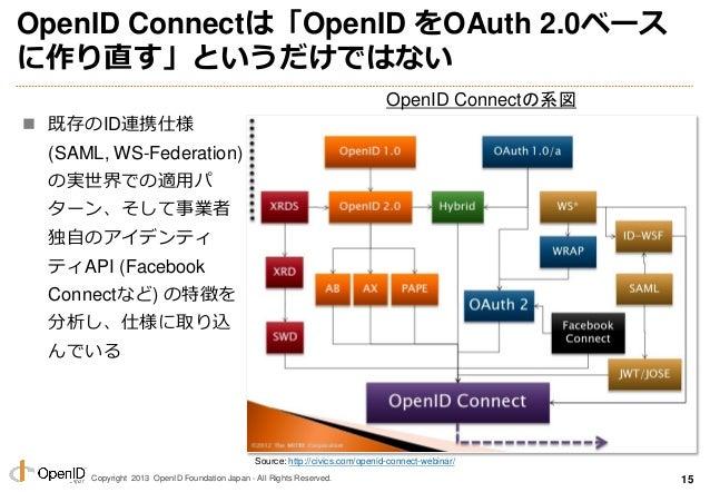 Copyright 2013 OpenID Foundation Japan - All Rights Reserved. OpenID Connectは「OpenID をOAuth 2.0ベース に作り直す」というだけではない  既存のID...