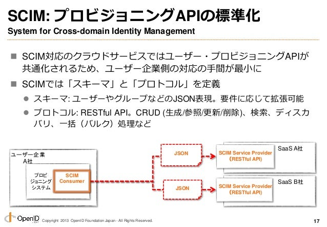 Copyright 2013 OpenID Foundation Japan - All Rights Reserved. SCIM: プロビジョニングAPIの標準化 System for Cross-domain Identity Manag...