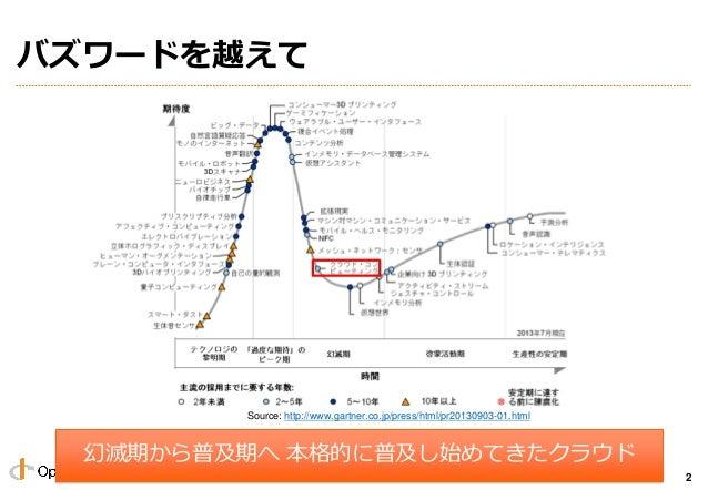 Copyright 2013 OpenID Foundation Japan - All Rights Reserved. バズワードを越えて 2 幻滅期から普及期へ 本格的に普及し始めてきたクラウド Source: http://www.ga...