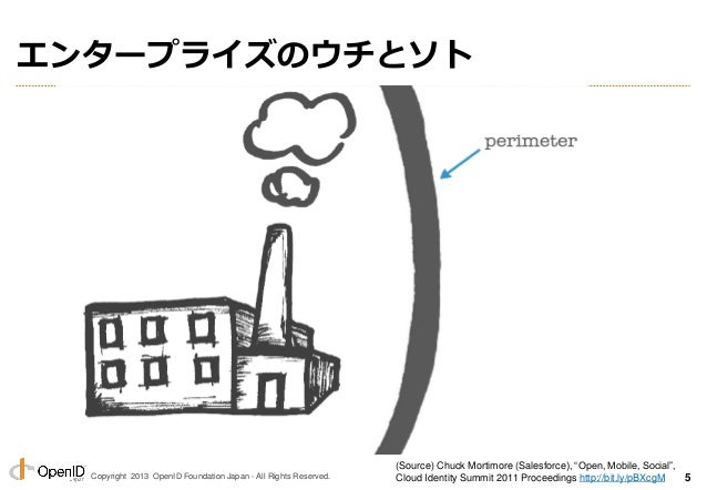 """Copyright 2013 OpenID Foundation Japan - All Rights Reserved. (Source) Chuck Mortimore (Salesforce), """"Open, Mobile, Social..."""