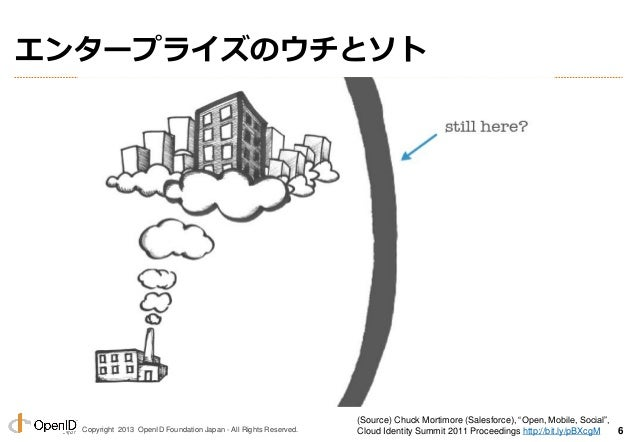 """Copyright 2013 OpenID Foundation Japan - All Rights Reserved. エンタープライズのウチとソト (Source) Chuck Mortimore (Salesforce), """"Open,..."""