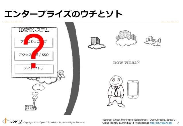 Copyright 2013 OpenID Foundation Japan - All Rights Reserved. エンタープライズのウチとソト ID管理システム プロビジョニング アクセス管理 / SSO ディレクトリ? (Sourc...