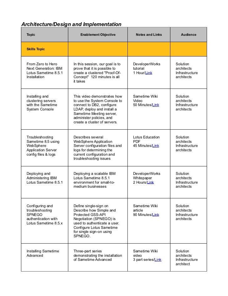 Business Partner Enablement Roadmap For Ibm Sametime