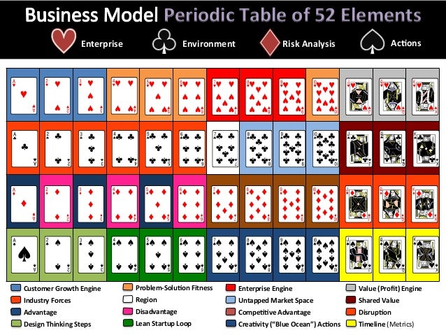 Periodic  Table  of  52  Elements   Enterprise   Environment   Risk  Analysis   Ac;ons...