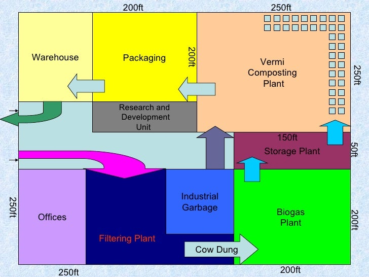 warehousing business plan