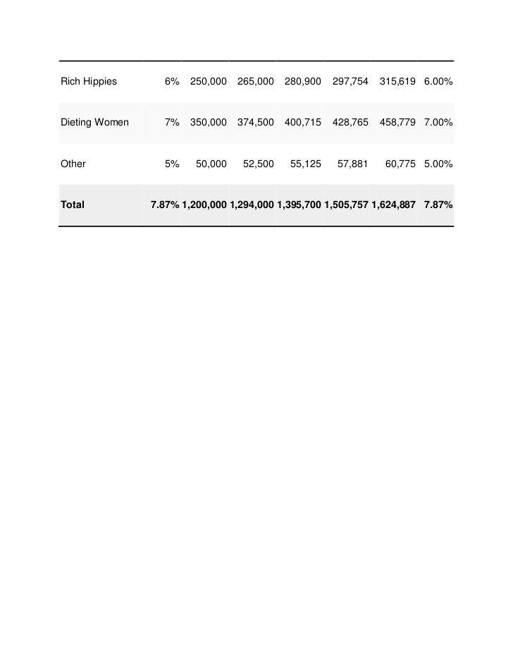 Rich Hippies      6%   250,000    265,000   280,900   297,754   315,619 6.00%Dieting Women     7%   350,000    374,500   4...